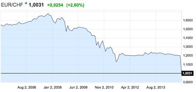 taux Euro FS